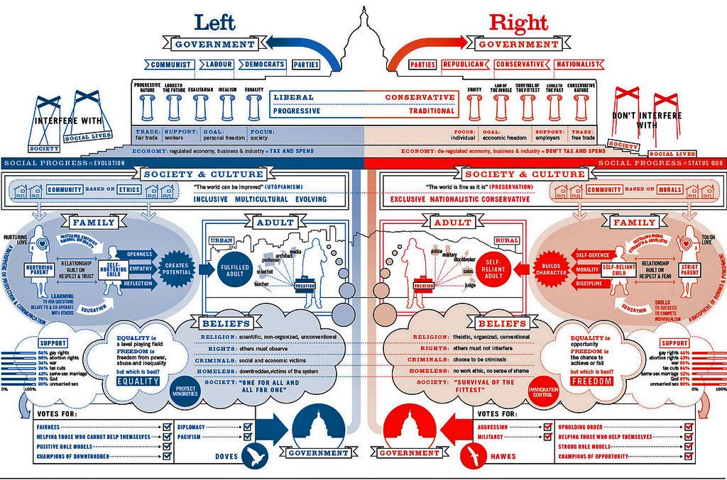 Left–right political spectrum