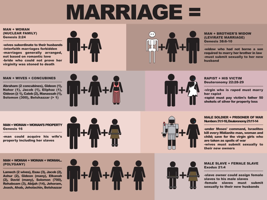 the biblical definition of marriage « spydersden