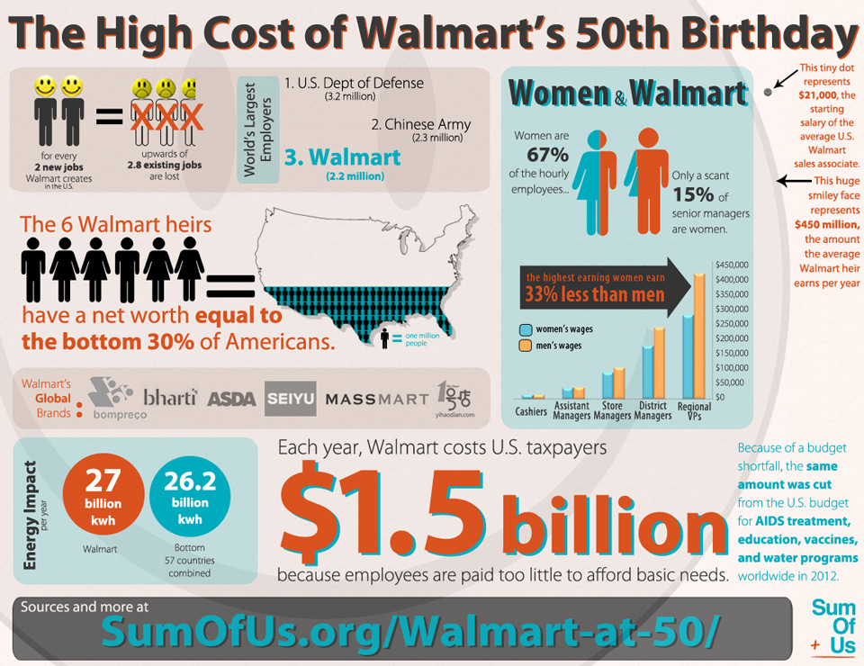 Wal Mart Facts And Figures 171 Spydersden