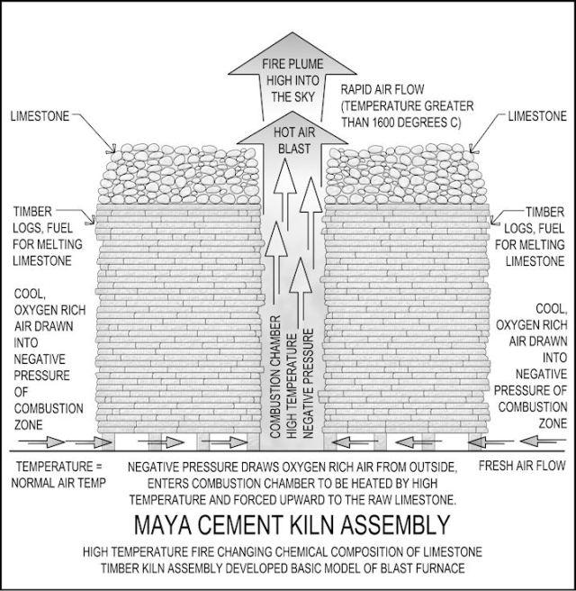 Mayan kiln