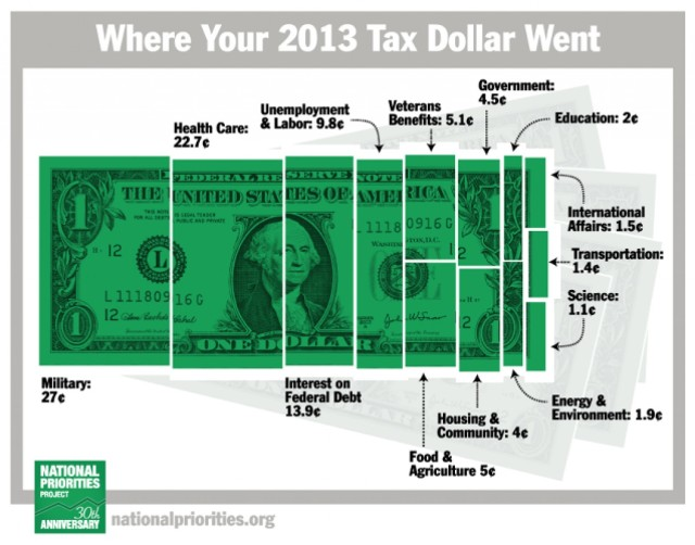 where-your-2013-tax-dollars-went_534da08438977_w1500