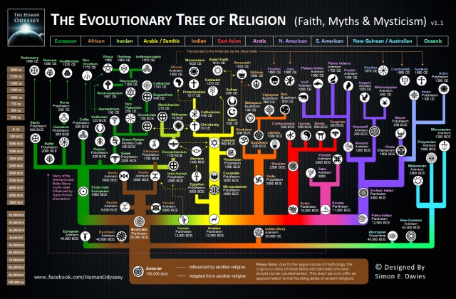 evolving religions
