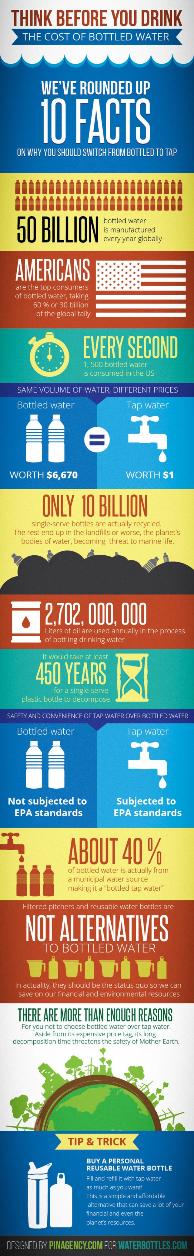think-before-you-drink-the-costs-of-bottled-water_5379b122d46ee_w1500