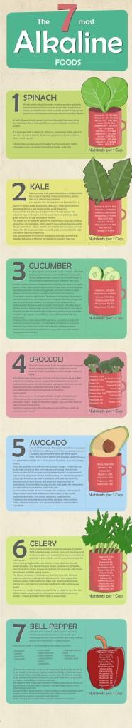 the-7-most-alkaline-foods_53c8d74eeefdf_w1500