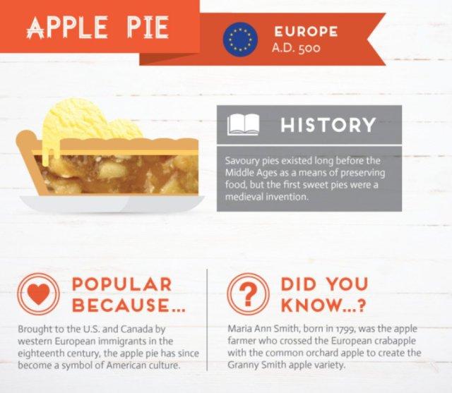 history-behind-favorite-foods-6