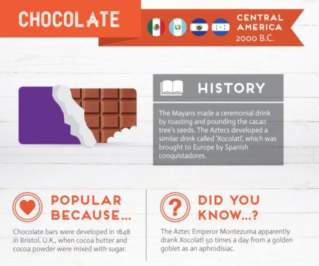 history-behind-favorite-foods-8