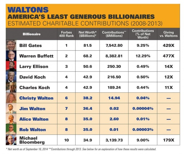 walton giving